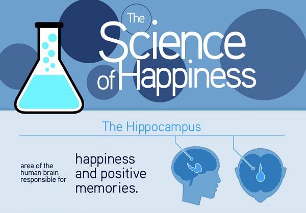 How To Be Happy? [Infographic]
